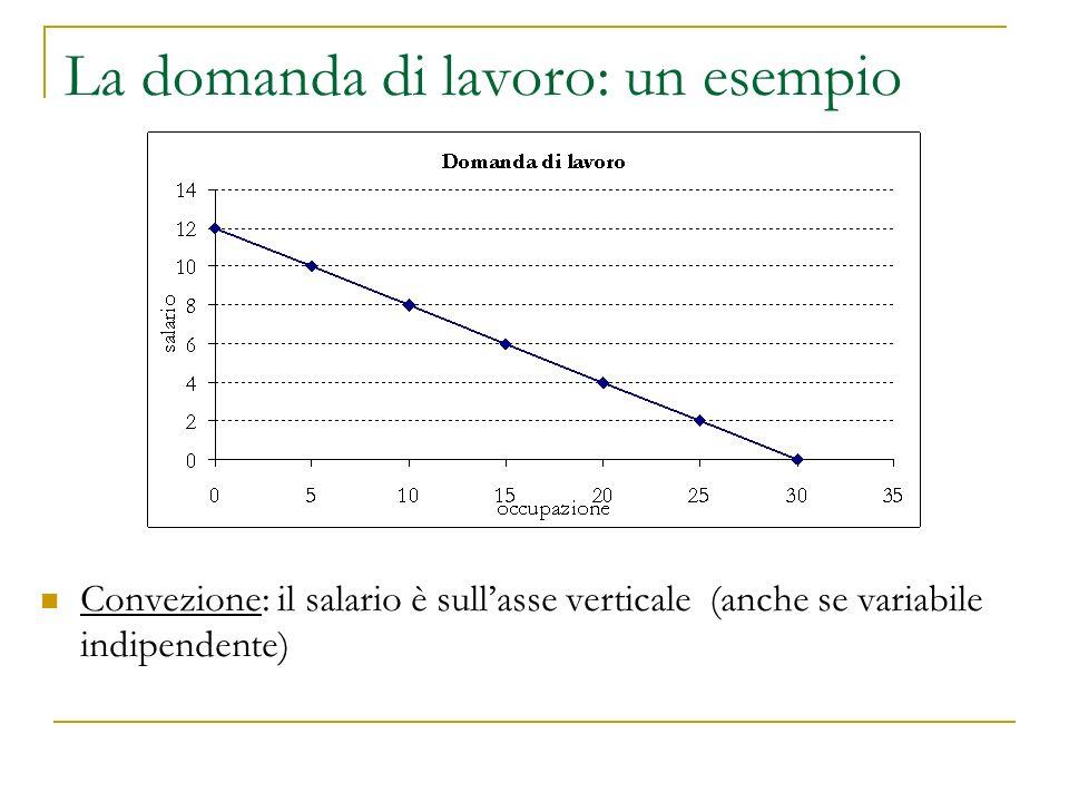 La domanda di lavoro: un esempio Convezione: il salario è sull'asse verticale (anche se variabile indipendente)