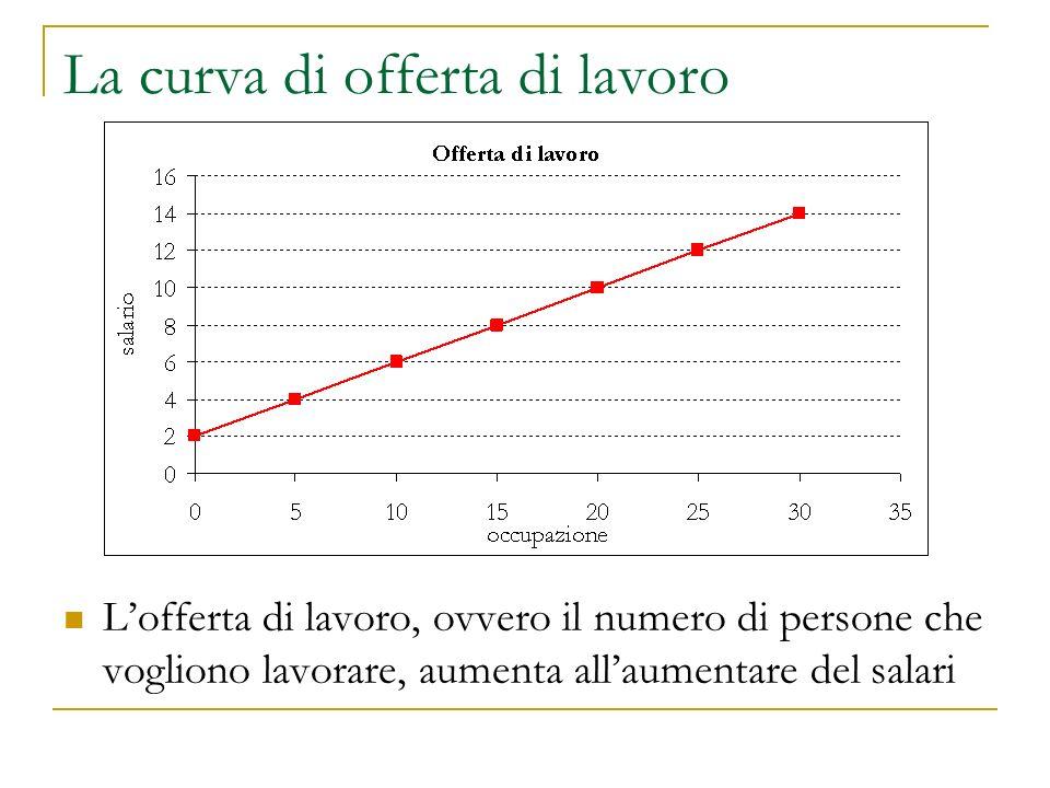 La curva di offerta di lavoro L'offerta di lavoro, ovvero il numero di persone che vogliono lavorare, aumenta all'aumentare del salari