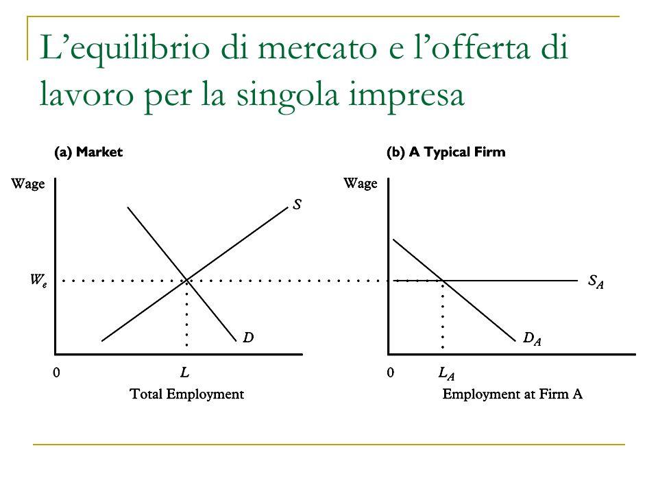 L'equilibrio di mercato e l'offerta di lavoro per la singola impresa