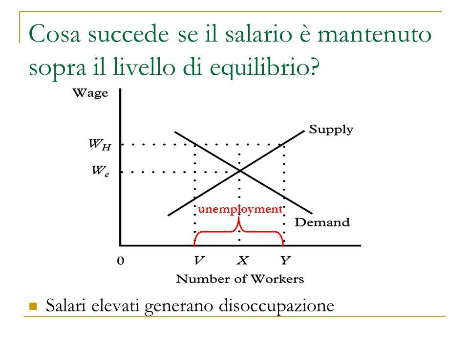 Cosa succede se il salario è mantenuto sopra il livello di equilibrio.