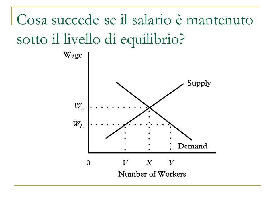 Cosa succede se il salario è mantenuto sotto il livello di equilibrio?