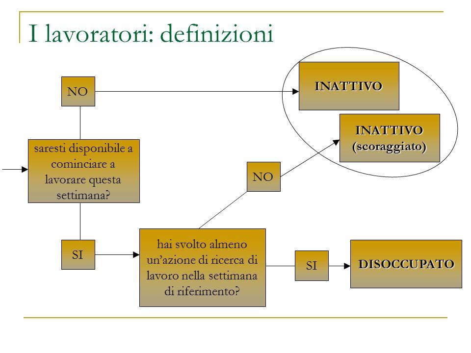 Gli italiani a gennaio 2004 Popolazione in età lavorativa (>15 anni) 49.209.876 Inattivi 25.123.394 Forza lavoro (FL = OCC+DIS) 24.086.482 Occupati (OCC) 21.990.589 Disoccupati (DIS) 2.095.894
