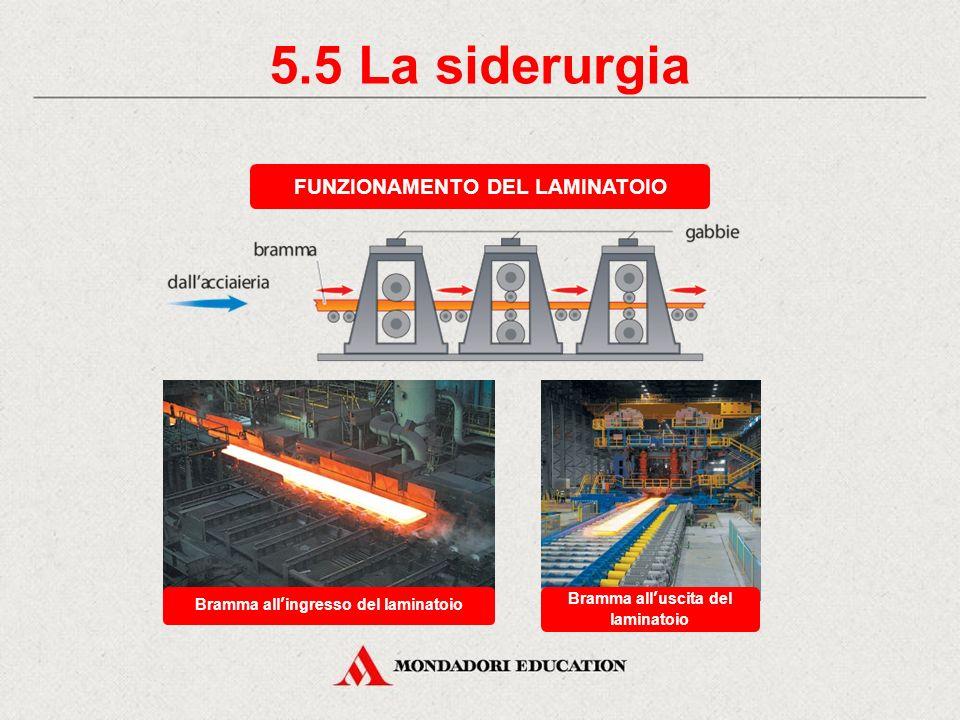 5.5 La siderurgia FUNZIONAMENTO DEL LAMINATOIO Bramma all'uscita del laminatoio Bramma all'ingresso del laminatoio