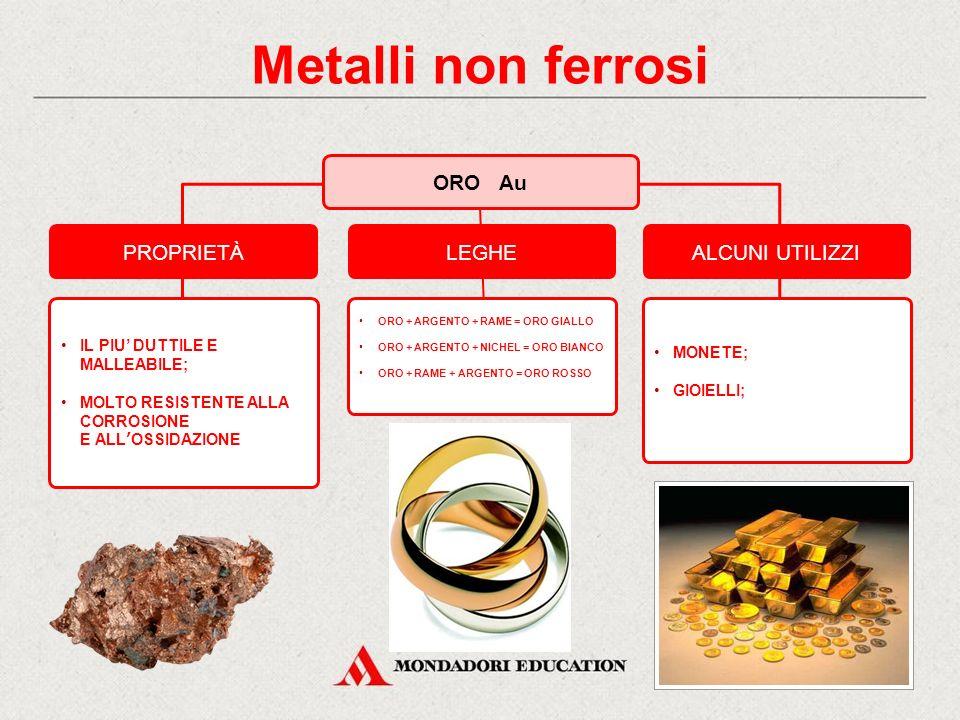 ORO Au PROPRIETÀALCUNI UTILIZZI IL PIU' DUTTILE E MALLEABILE; MOLTO RESISTENTE ALLA CORROSIONE E ALL'OSSIDAZIONE MONETE; GIOIELLI; LEGHE ORO + ARGENTO + RAME = ORO GIALLO ORO + ARGENTO + NICHEL = ORO BIANCO ORO + RAME + ARGENTO = ORO ROSSO Metalli non ferrosi