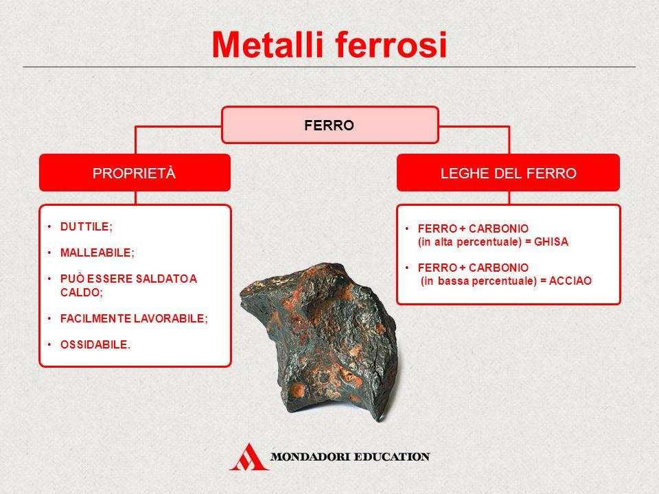 Metalli ferrosi PROPRIETÀLEGHE DEL FERRO DUTTILE; MALLEABILE; PUÒ ESSERE SALDATO A CALDO; FACILMENTE LAVORABILE; OSSIDABILE.