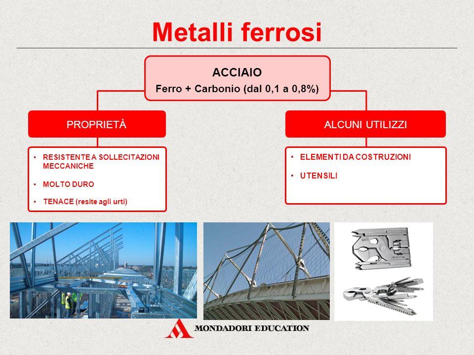 PROPRIETÀALCUNI UTILIZZI RESISTENTE A SOLLECITAZIONI MECCANICHE MOLTO DURO TENACE (resite agli urti) ELEMENTI DA COSTRUZIONI UTENSILI Metalli ferrosi ACCIAIO Ferro + Carbonio (dal 0,1 a 0,8%)