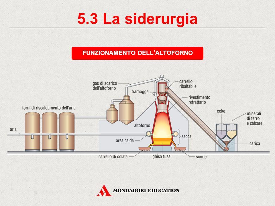 5.3 La siderurgia FUNZIONAMENTO DELL'ALTOFORNO