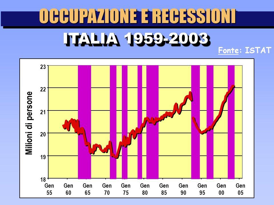 Fonte: ISTAT OCCUPAZIONE E RECESSIONI ITALIA 1959-2003 18 19 20 21 22 23 Gen 55 Gen 60 Gen 65 Gen 70 Gen 75 Gen 80 Gen 85 Gen 90 Gen 95 Gen 00 Gen 05 Milioni di persone