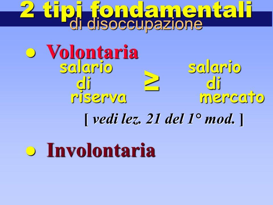 Volontaria Volontaria Involontaria Involontaria 2 tipi fondamentali di disoccupazione salario salario di ≥ di riserva mercato [ vedi lez. 21 del 1° mo