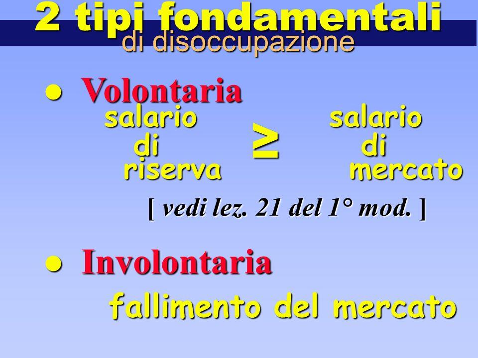 2 tipi fondamentali di disoccupazione fallimento del mercato Volontaria Volontaria Involontaria Involontaria salario salario di ≥ di riserva mercato [