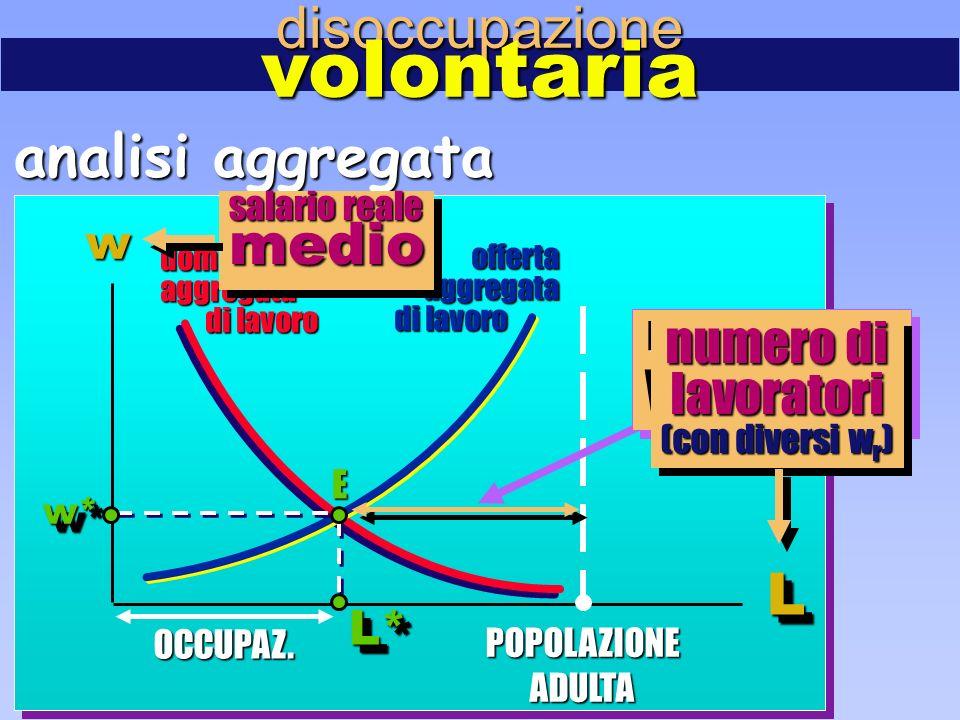 w LL disoccupazionevolontaria POPOLAZIONEADULTA domandaaggregata di lavoro di lavoro offertaaggregata OCCUPAZ.