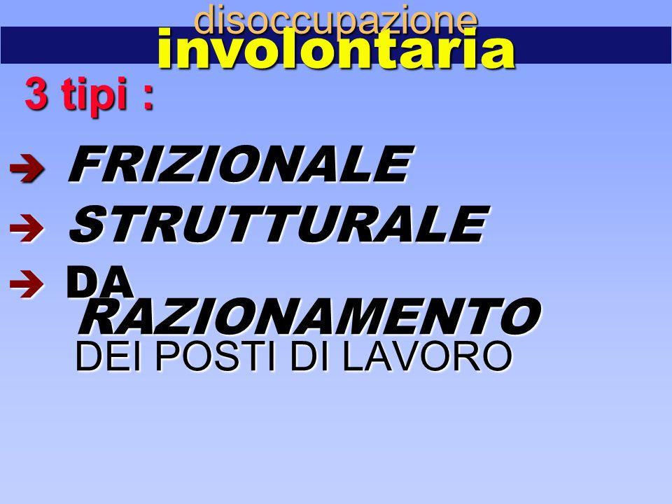 disoccupazioneinvolontaria 3 tipi : 3 tipi :  FRIZIONALE  STRUTTURALE  DA RAZIONAMENTO DEI POSTI DI LAVORO