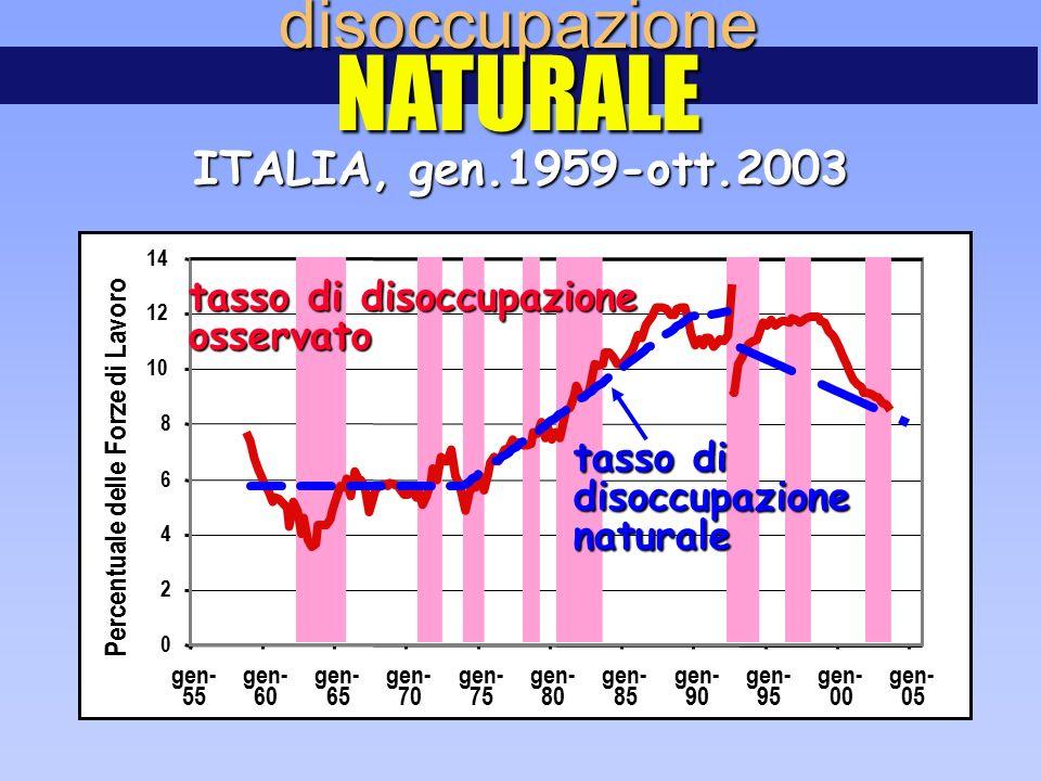 gen- 60 gen- 65 gen- 70 gen- 75 gen- 80 gen- 85 gen- 90 gen- 95 gen- 00 gen- 05 0 2 4 6 8 10 12 14 55 Percentuale delle Forze di Lavoro disoccupazioneNATURALE ITALIA, gen.1959-ott.2003 tasso di disoccupazione osservato tasso di disoccupazionenaturale