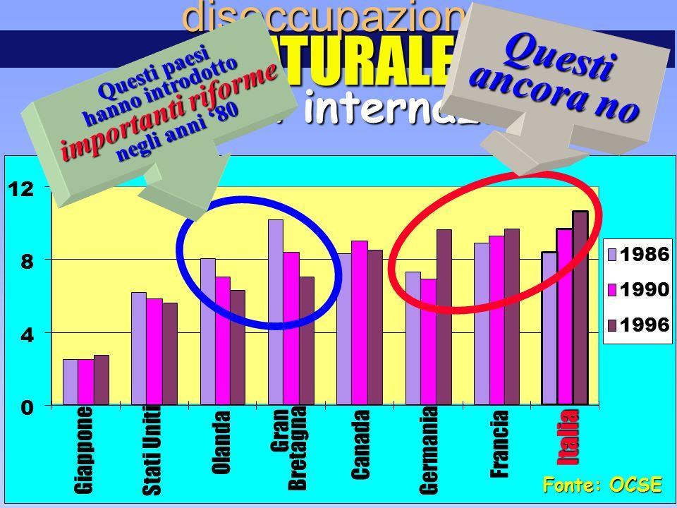 Fonte: OCSE 0 4 8 12 disoccupazioneNATURALE confronti internazionali Giappone Stati Uniti Olanda Gran Bretagna Canada Germania Francia Italia 1986 199