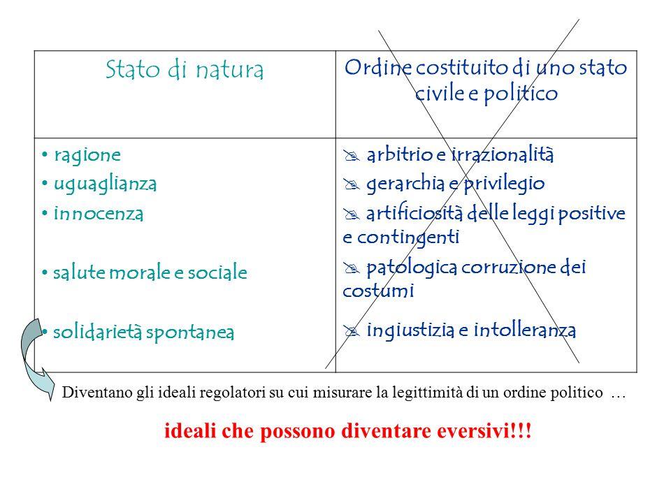 Stato di natura Ordine costituito di uno stato civile e politico ragione uguaglianza innocenza salute morale e sociale solidarietà spontanea  arbitri