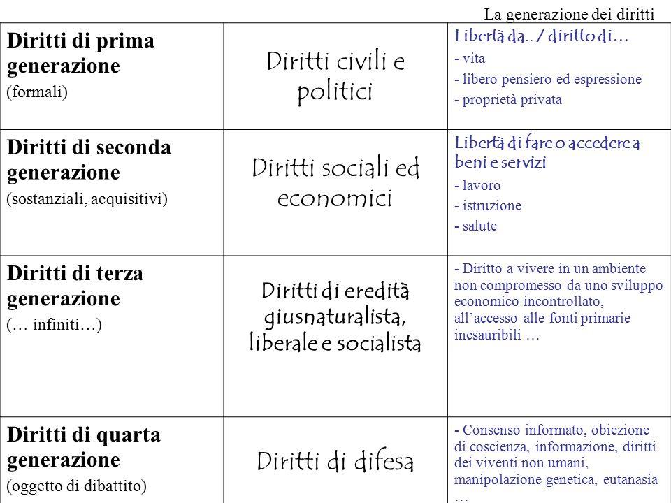 La generazione dei diritti Diritti di prima generazione (formali) Diritti civili e politici Libertà da.. / diritto di… - vita - libero pensiero ed esp