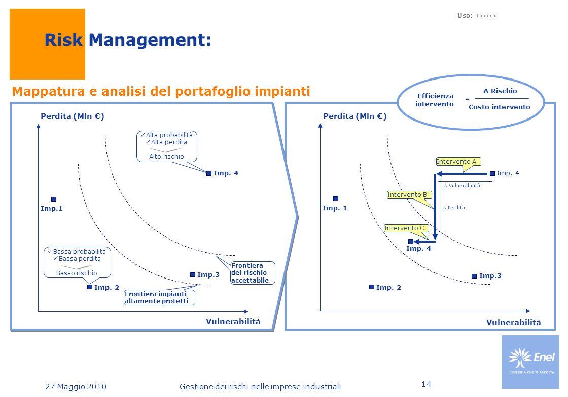 27 Maggio 2010 Uso: Pubblico Gestione dei rischi nelle imprese industriali 14 Mappatura e analisi del portafoglio impianti Risk Management: Vulnerabilità Perdita (Mln €) Imp.1 Imp.