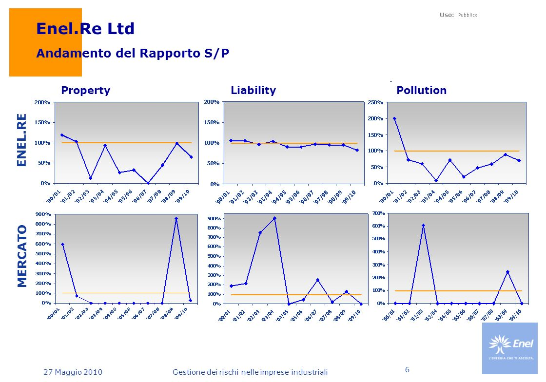27 Maggio 2010 Uso: Pubblico Gestione dei rischi nelle imprese industriali 6 MERCATO Andamento del Rapporto S/P Property LiabilityPollution ENEL.RE Enel.Re Ltd