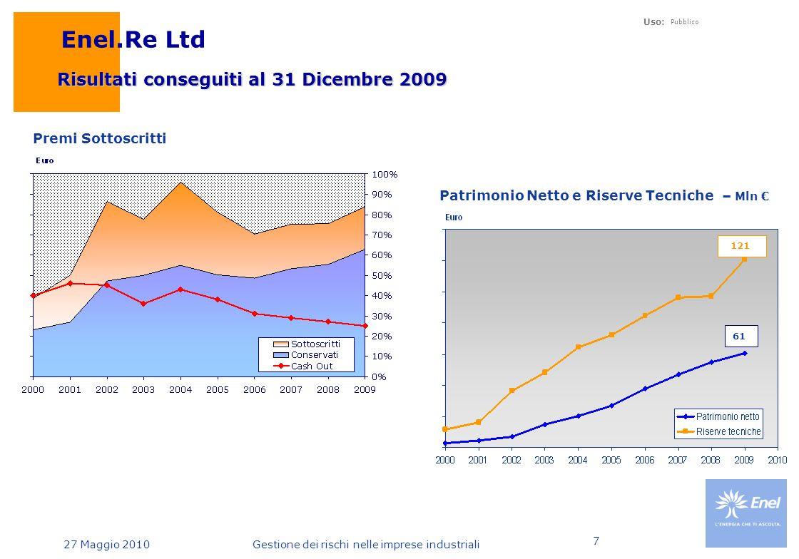 27 Maggio 2010 Uso: Pubblico Gestione dei rischi nelle imprese industriali 7 Enel.Re Ltd Risultati conseguiti al 31 Dicembre 2009 Premi Sottoscritti Patrimonio Netto e Riserve Tecniche – Mln € 61 121