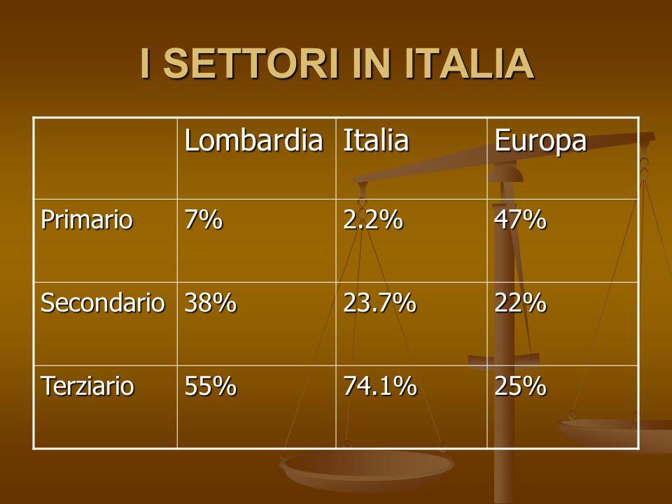 I SETTORI IN ITALIA LombardiaItaliaEuropa Primario7%2.2%47% Secondario38%23.7%22% Terziario55%74.1%25%
