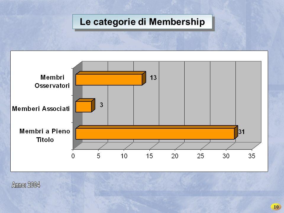 INSME – Rete Internazionale per le PMI Le categorie di Membership 10