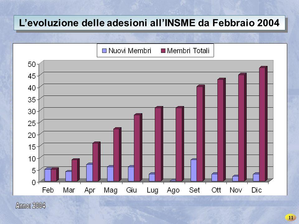 INSME – Rete Internazionale per le PMI L'evoluzione delle adesioni all'INSME da Febbraio 2004 11