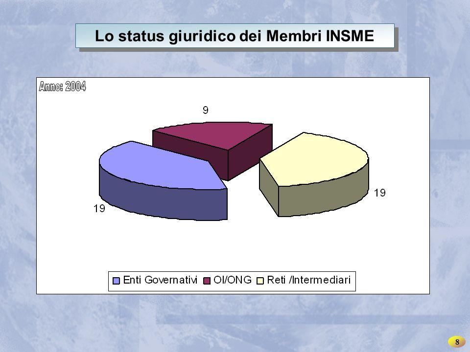 INSME – Rete Internazionale per le PMI Lo status giuridico dei Membri INSME 8