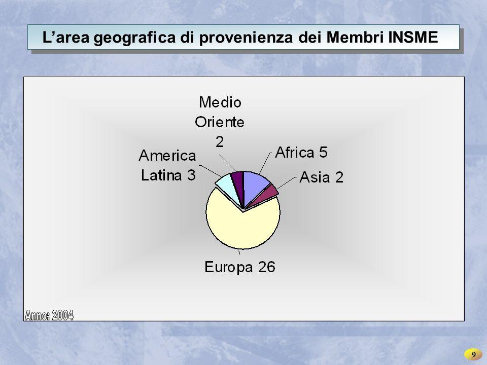 INSME – Rete Internazionale per le PMI L'area geografica di provenienza dei Membri INSME 9