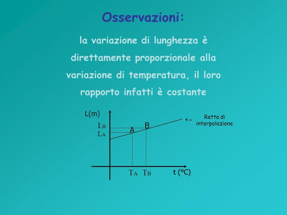 Osservazioni: la variazione di lunghezza è direttamente proporzionale alla variazione di temperatura, il loro rapporto infatti è costante L(m) t (°C) TATA TBTB Retta di interpolazione <- LALA LBLB A B