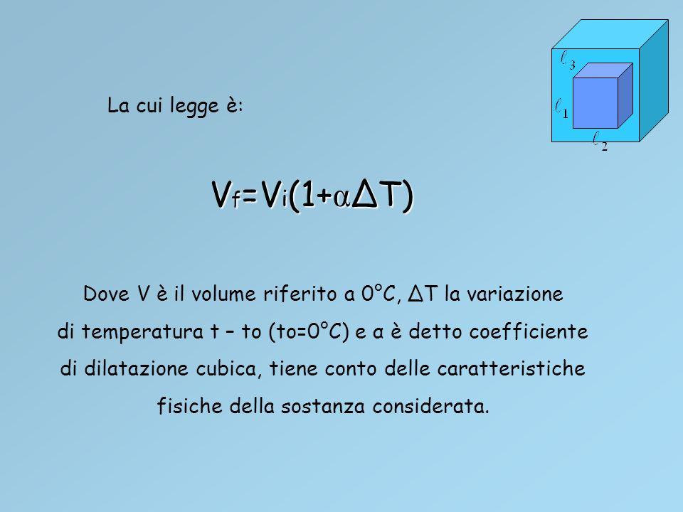 La cui legge è: Dove V è il volume riferito a 0°C, ΔT la variazione di temperatura t – to (to=0°C) e α è detto coefficiente di dilatazione cubica, tiene conto delle caratteristiche fisiche della sostanza considerata.