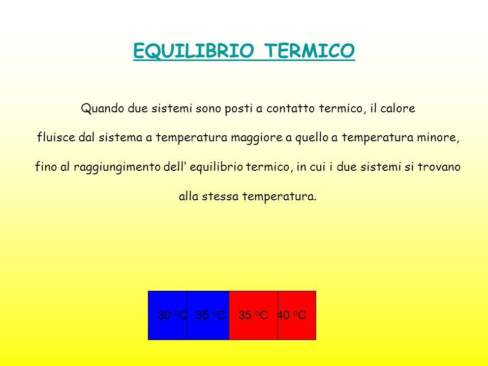 INTRODUZIONE Con propagazione del calore si intende quel processo fisico attraverso il quale due corpi, a temperatura differente, si scambiano energia sotto forma di calore.