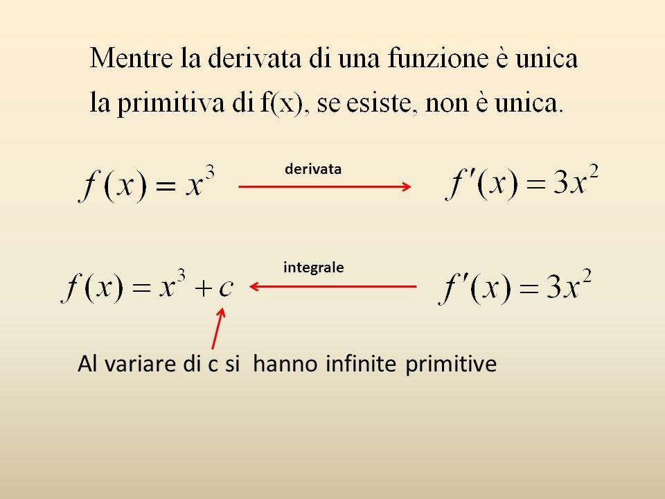 derivata integrale Al variare di c si hanno infinite primitive