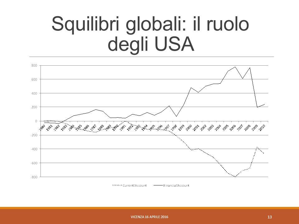 Squilibri globali: il ruolo degli USA VICENZA 16 APRILE 2016 13