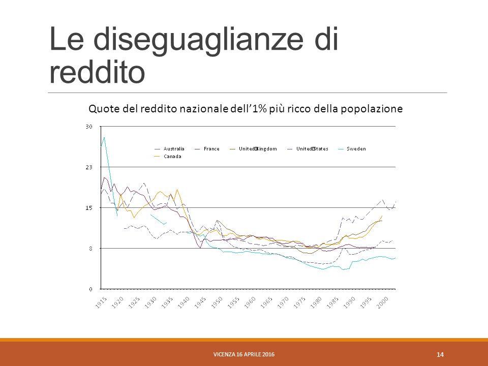 Le diseguaglianze di reddito Quote del reddito nazionale dell'1% più ricco della popolazione VICENZA 16 APRILE 2016 14