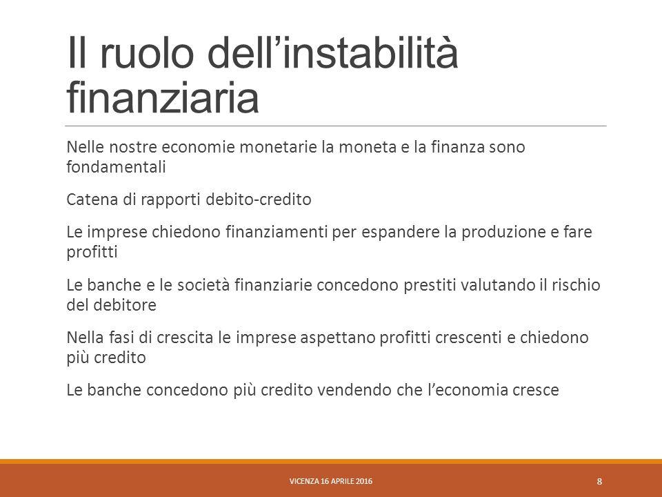 Il ruolo dell'instabilità finanziaria Nelle nostre economie monetarie la moneta e la finanza sono fondamentali Catena di rapporti debito-credito Le im