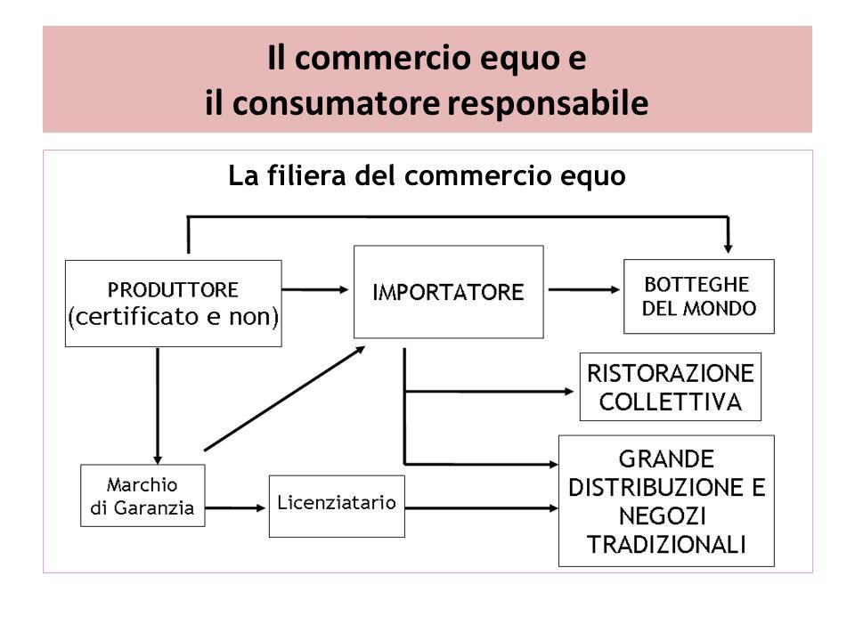 Il commercio equo e il consumatore responsabile La filiera del commercio equo