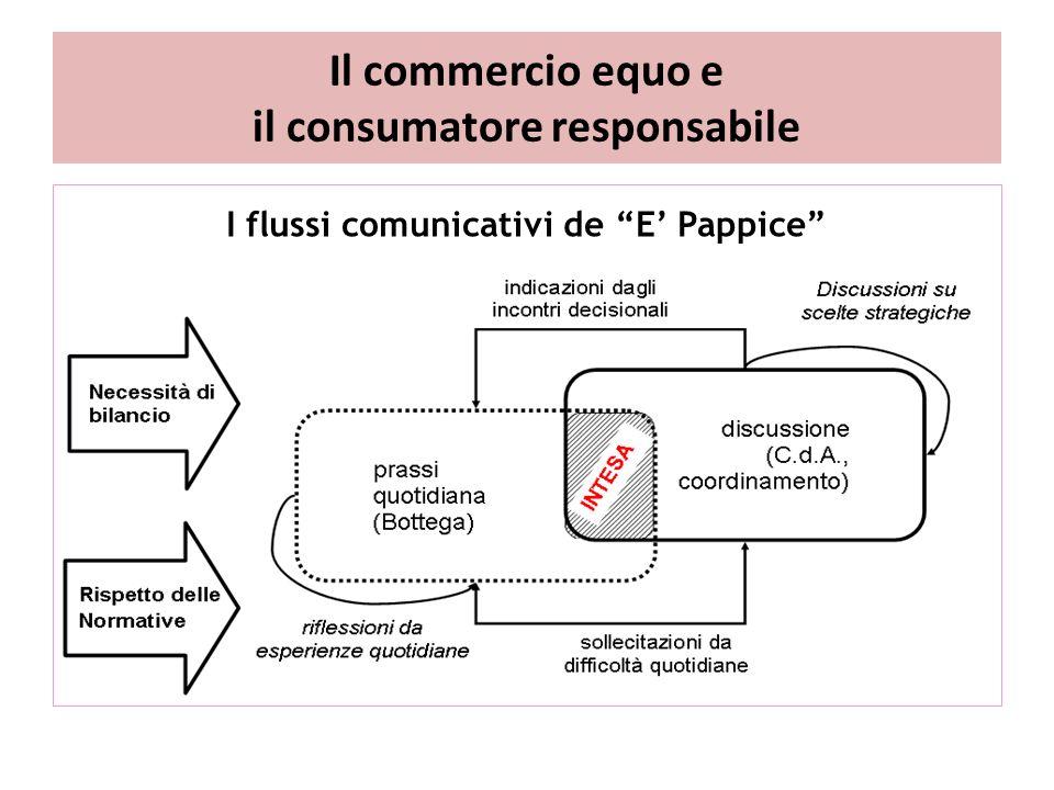 Il commercio equo e il consumatore responsabile I flussi comunicativi de E' Pappice