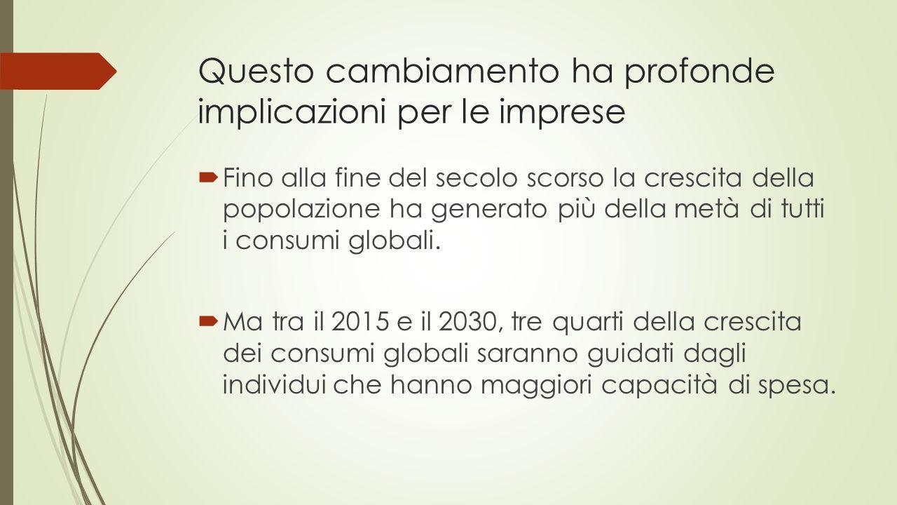 Questo cambiamento ha profonde implicazioni per le imprese  Fino alla fine del secolo scorso la crescita della popolazione ha generato più della metà di tutti i consumi globali.