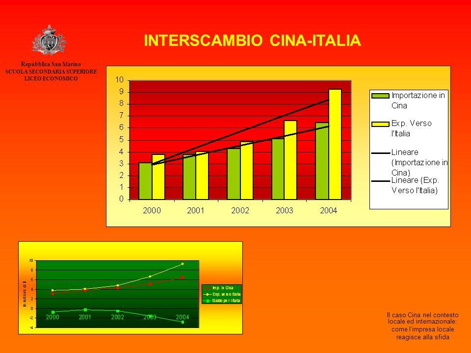 Repubblica San Marino SCUOLA SECONDARIA SUPERIORE LICEO ECONOMICO Il caso Cina nel contesto locale ed internazionale: come l'impresa locale reagisce alla sfida INTERSCAMBIO CINA-ITALIA