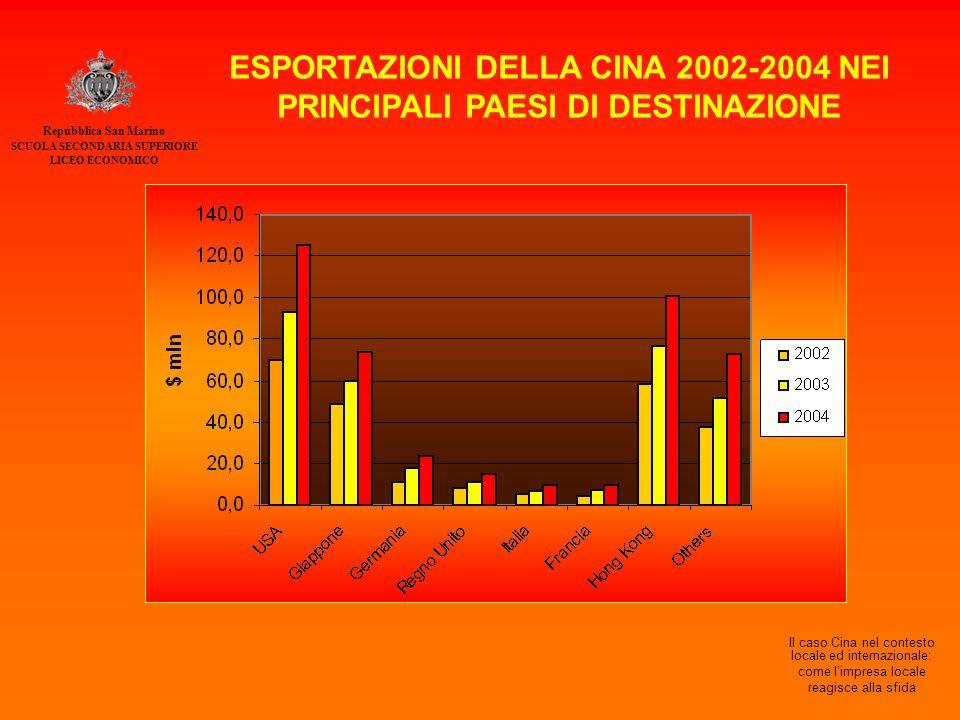 Repubblica San Marino SCUOLA SECONDARIA SUPERIORE LICEO ECONOMICO Il caso Cina nel contesto locale ed internazionale: come l'impresa locale reagisce alla sfida ESPORTAZIONI DELLA CINA 2002-2004 NEI PRINCIPALI PAESI DI DESTINAZIONE