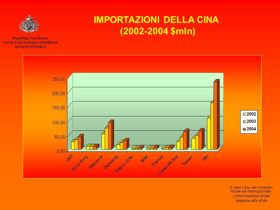 Repubblica San Marino SCUOLA SECONDARIA SUPERIORE LICEO ECONOMICO Il caso Cina nel contesto locale ed internazionale: come l'impresa locale reagisce alla sfida IMPORTAZIONI DELLA CINA (2002-2004 $mln)
