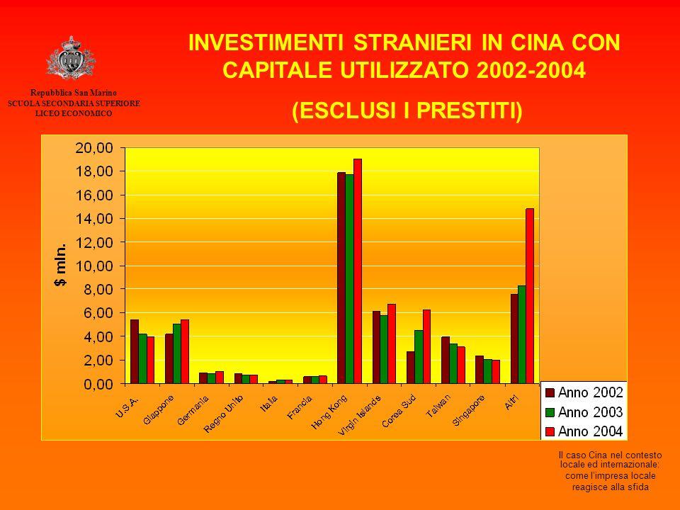 Repubblica San Marino SCUOLA SECONDARIA SUPERIORE LICEO ECONOMICO Il caso Cina nel contesto locale ed internazionale: come l'impresa locale reagisce alla sfida INVESTIMENTI STRANIERI IN CINA CON CAPITALE UTILIZZATO 2002-2004 (ESCLUSI I PRESTITI)