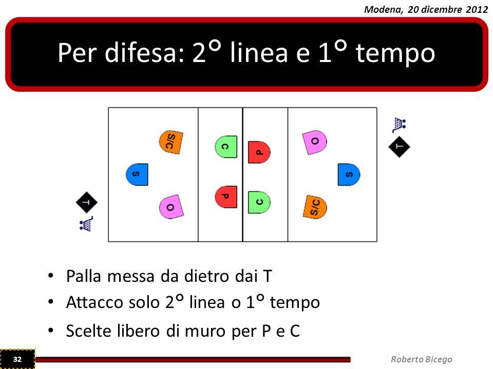 Modena, 20 dicembre 2012 Palla messa da dietro dai T Attacco solo 2° linea o 1° tempo Scelte libero di muro per P e C Per difesa: 2° linea e 1° tempo Roberto Bicego 32