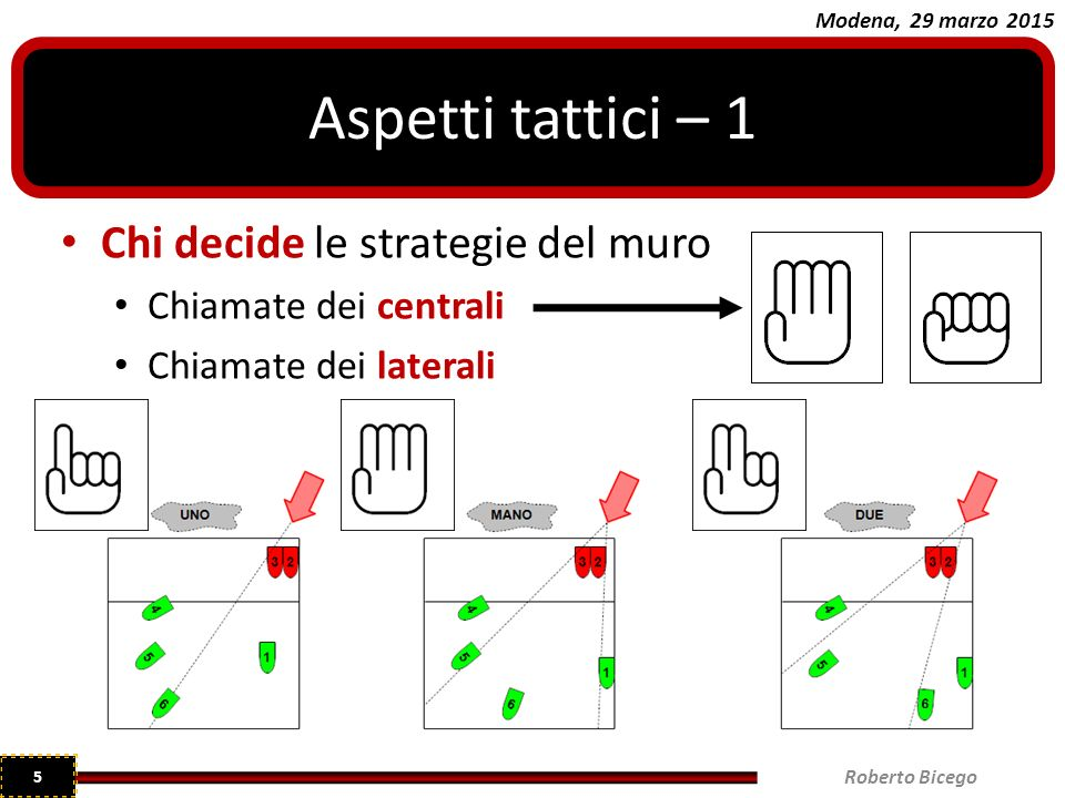Modena, 29 marzo 2015 Chi decide le strategie del muro Chiamate dei centrali Chiamate dei laterali Roberto Bicego 5 Aspetti tattici – 1