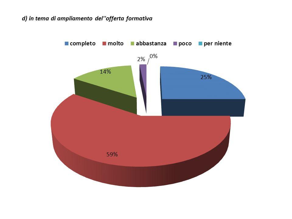 d) in tema di ampliamento del offerta formativa