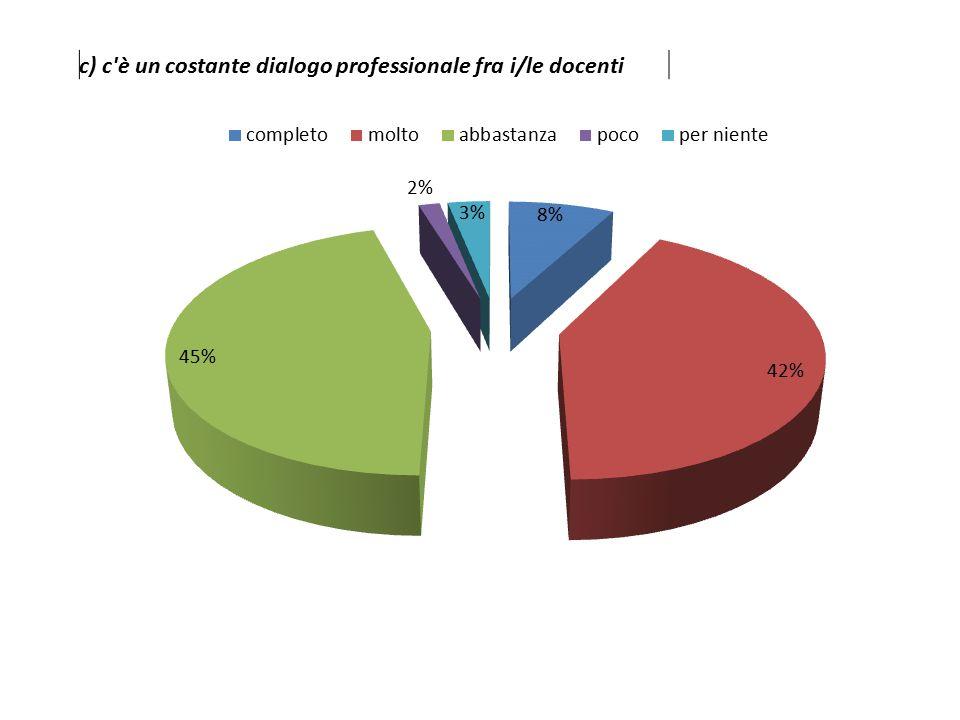 c) c è un costante dialogo professionale fra i/le docenti