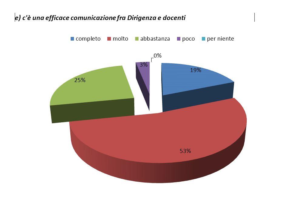 e) c è una efficace comunicazione fra Dirigenza e docenti