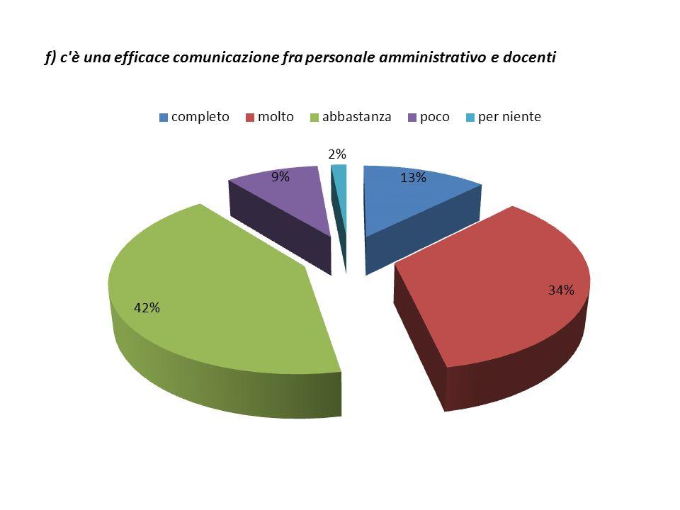 f) c è una efficace comunicazione fra personale amministrativo e docenti