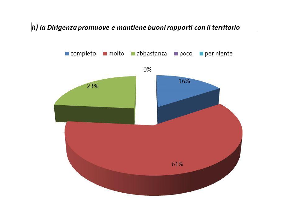 h) la Dirigenza promuove e mantiene buoni rapporti con il territorio
