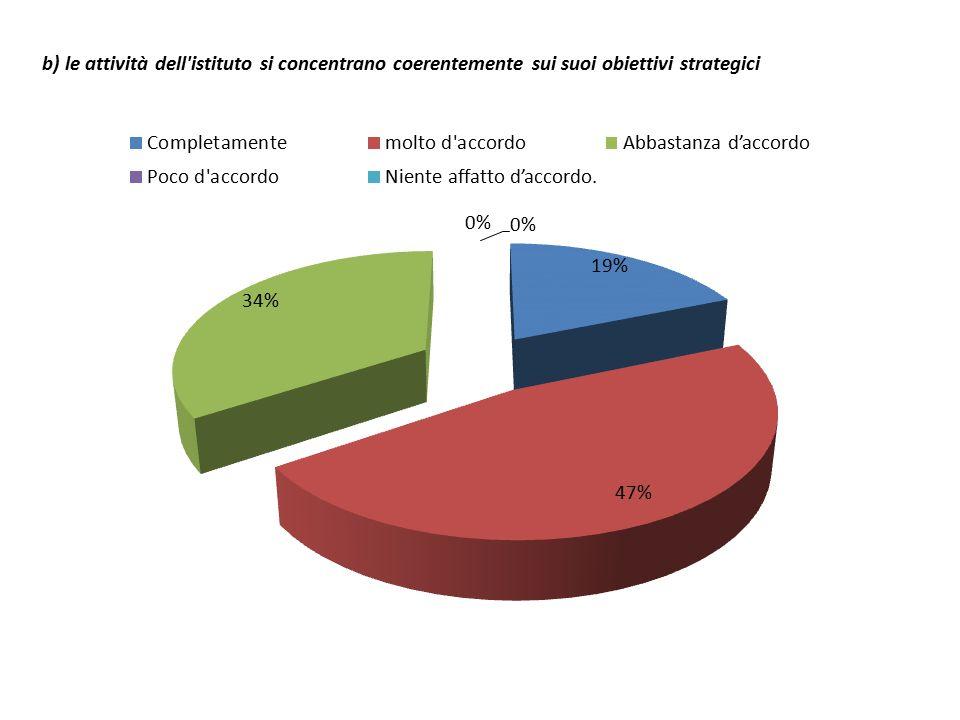 b) le attività dell istituto si concentrano coerentemente sui suoi obiettivi strategici
